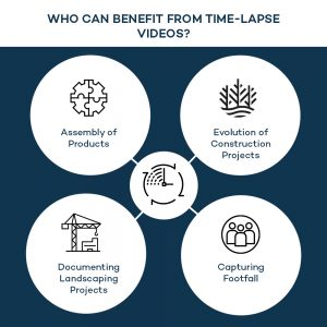 Who can benefit from time-lapse videos