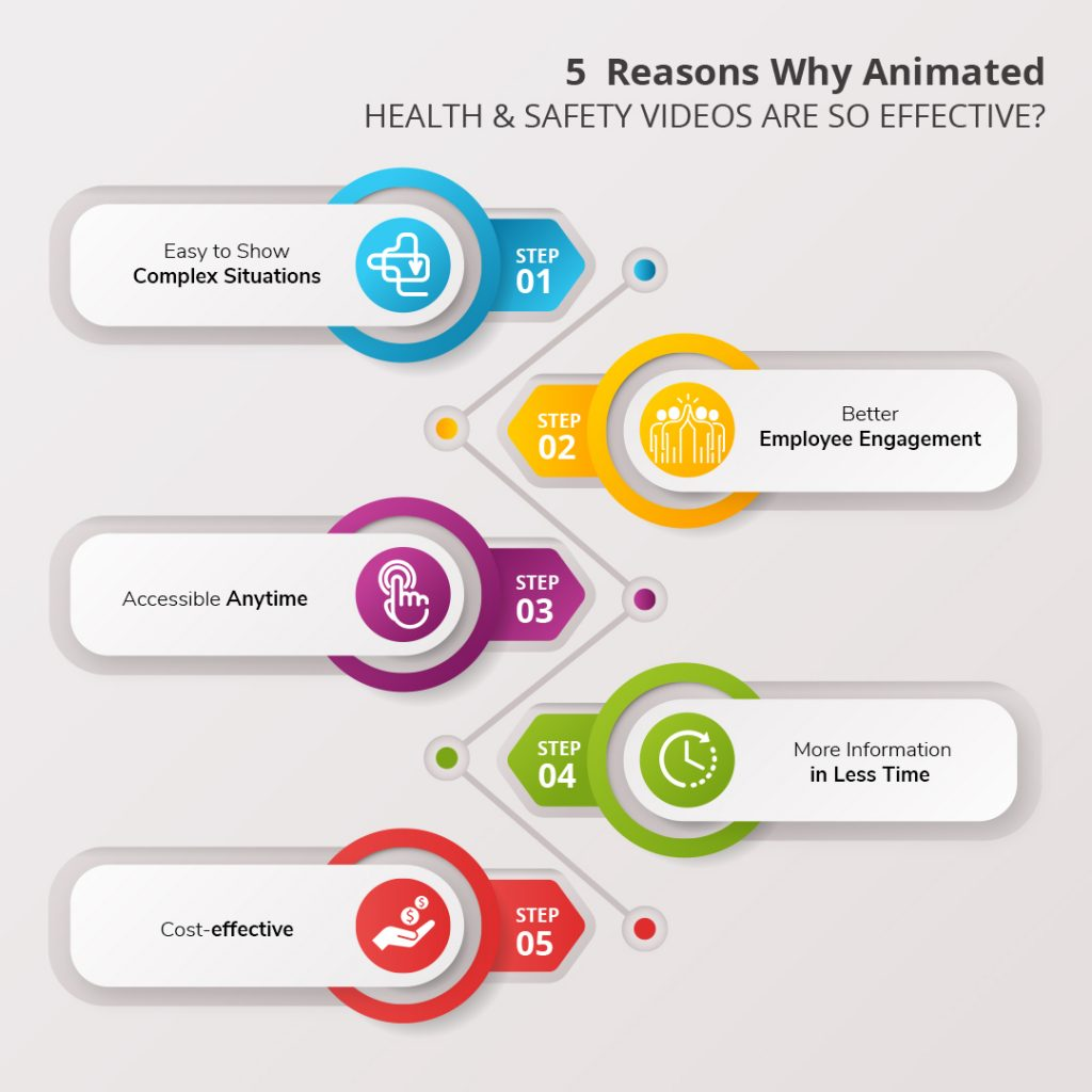 5 Reasons Why Animated Health and Safety Videos Are So Effective