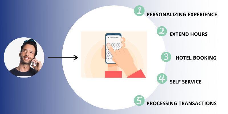 5 Ways to Implement IVR Solution for Hotel Industry to Improve Customer Engagement infographic